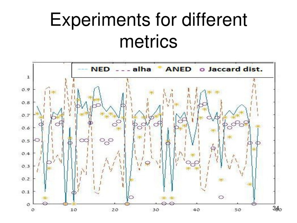 Experiments for different metrics 34
