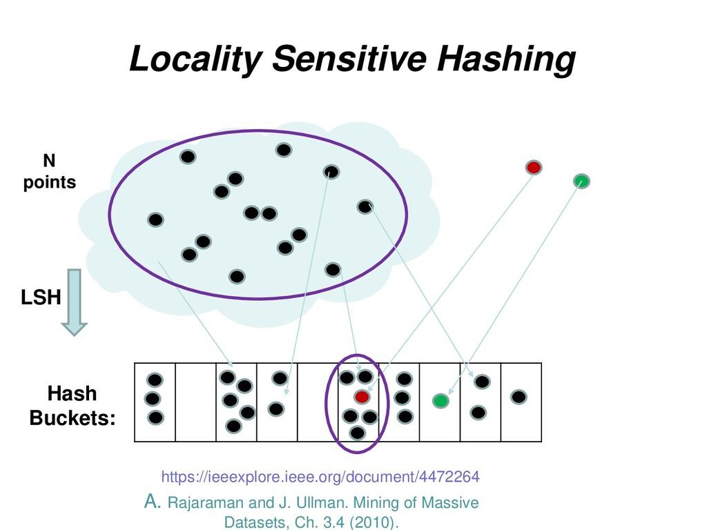 Locality Sensitive Hashing N points LSH Hash Bu...