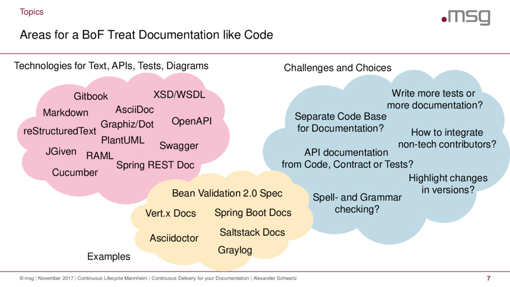 Areas for a BoF Treat Documentation like Code ©...