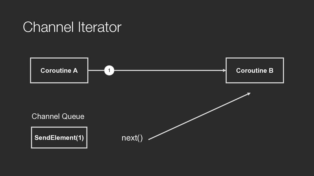 Coroutine A Channel Iterator Coroutine B 1 Send...