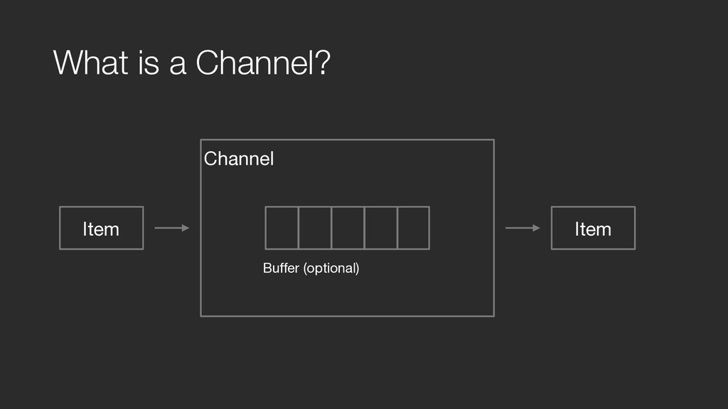 What is a Channel? Item Channel  Buffer (opti...