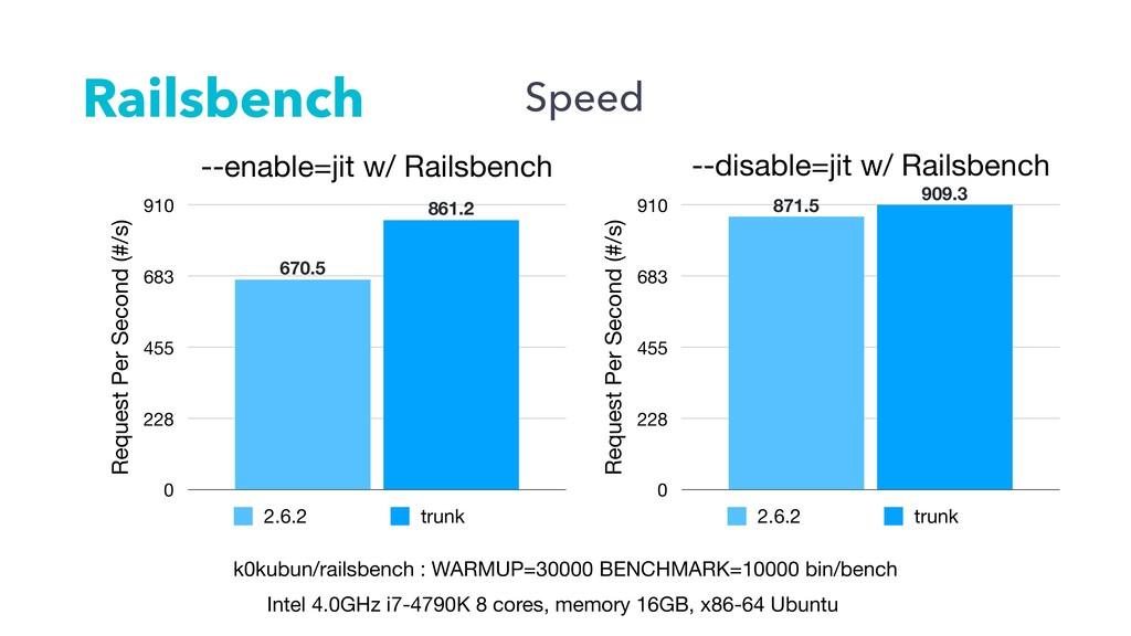Railsbench Intel 4.0GHz i7-4790K 8 cores, memor...