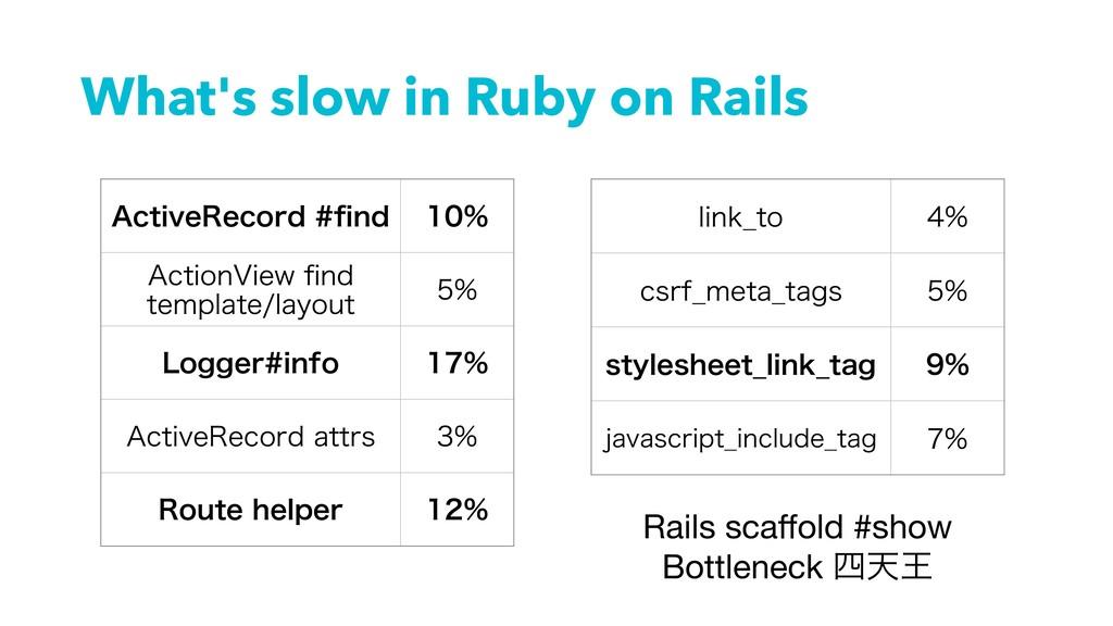 """What's slow in Ruby on Rails """"DUJWF3FDPSEpOE ..."""