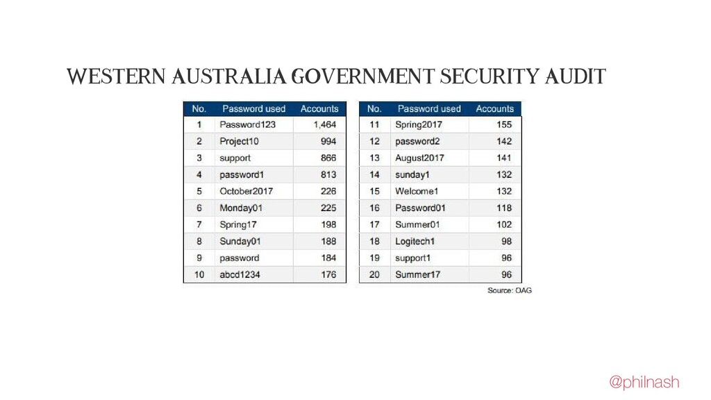 Western Australia Government Security Audit @ph...