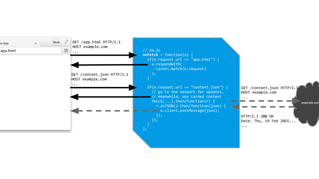 example.com // sw.js onfetch = function(e) { if...