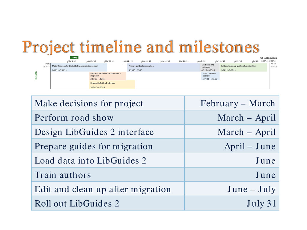 Project timeline and milestones Make decisions ...