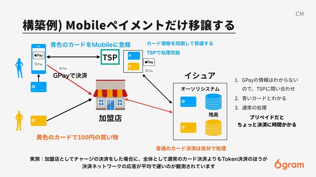 構築例) Mobileペイメントだけ移譲する CM イシュア 加盟店 TSP ΦʔιϦγεςϜ...