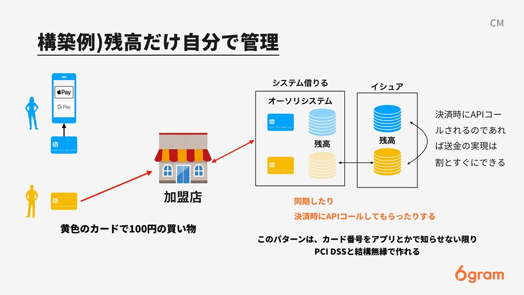 構築例)残⾼だけ⾃分で管理 CM 加盟店 ΦʔιϦγεςϜ ⻩⾊のカードで100円の買い物 ...