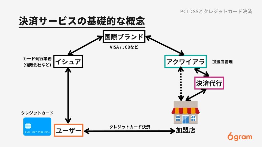 決済サービスの基礎的な概念 ユーザー 加盟店 アクワイアラ 国際ブランド クレジットカード決済...