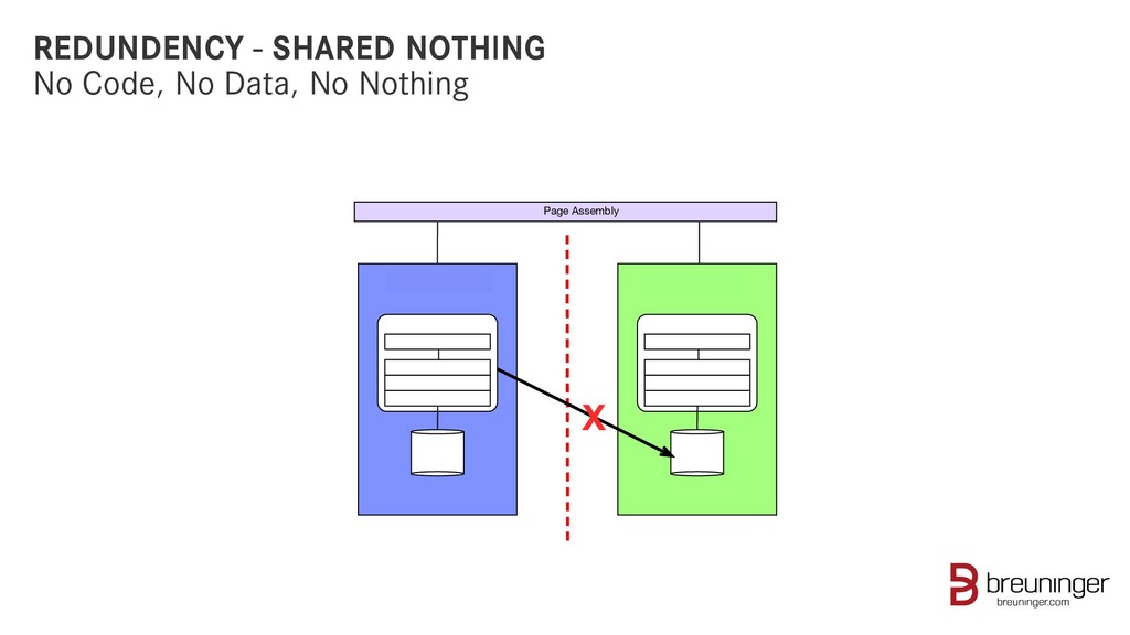 REDUNDENCY - SHARED NOTHING No Code, No Data, N...