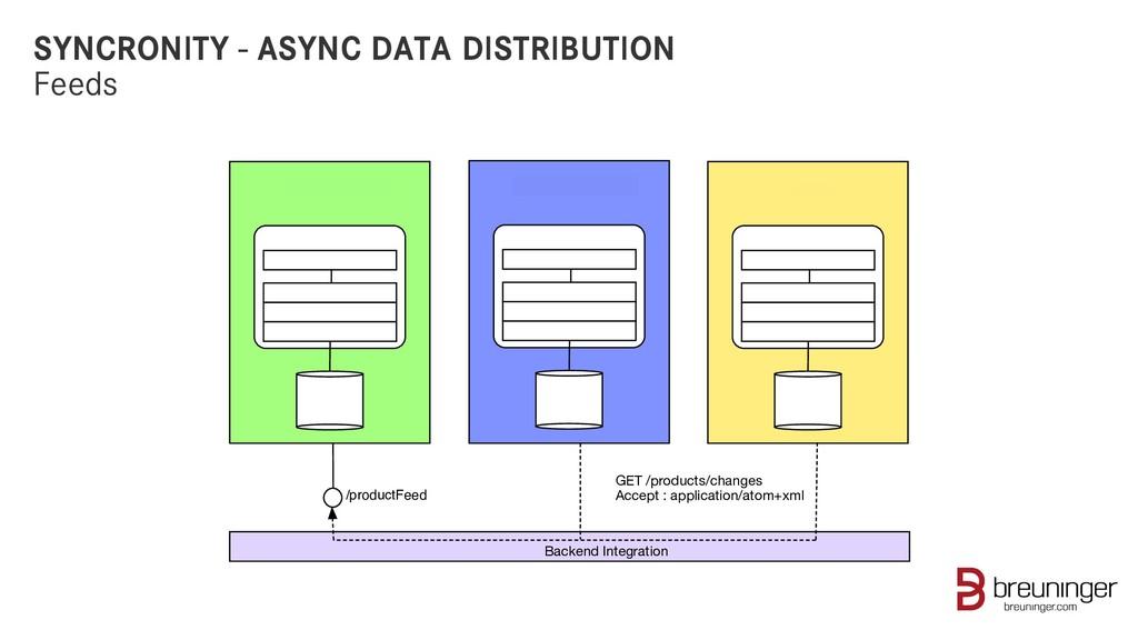 SYNCRONITY - ASYNC DATA DISTRIBUTION Feeds /pro...