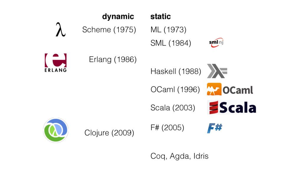 Haskell (1988) Scheme (1975) SML (1984) ML (197...