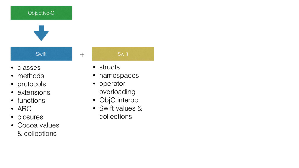 Objective-C • structs • namespaces • operator o...