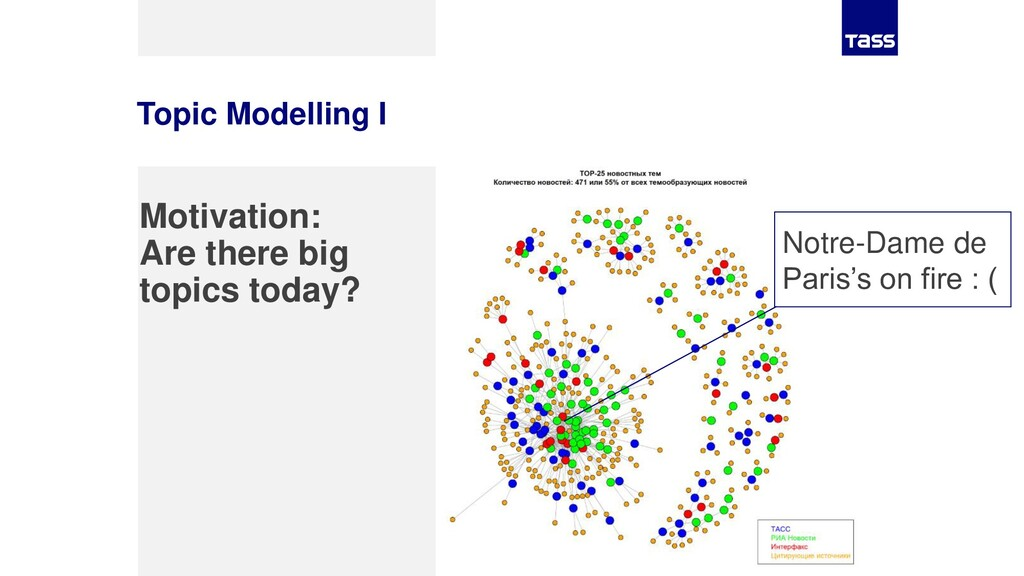 Topic Modelling I Motivation: Are there big top...