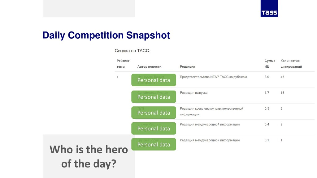 Daily Competition Snapshot Who is the hero of t...