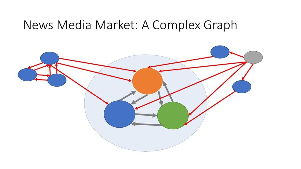 News Media Market: A Complex Graph