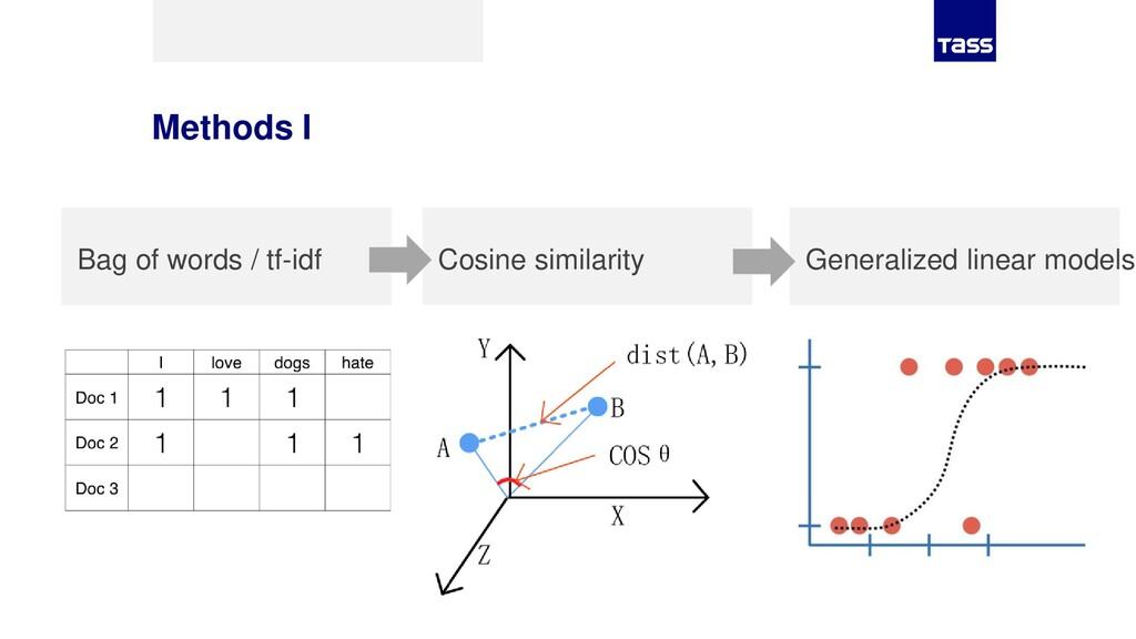 Methods I Cosine similarity Bag of words / tf-i...