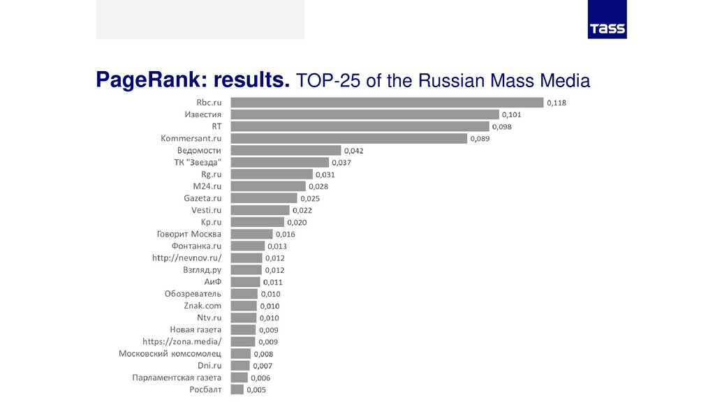 PageRank: results. TOP-25 of the Russian Mass M...