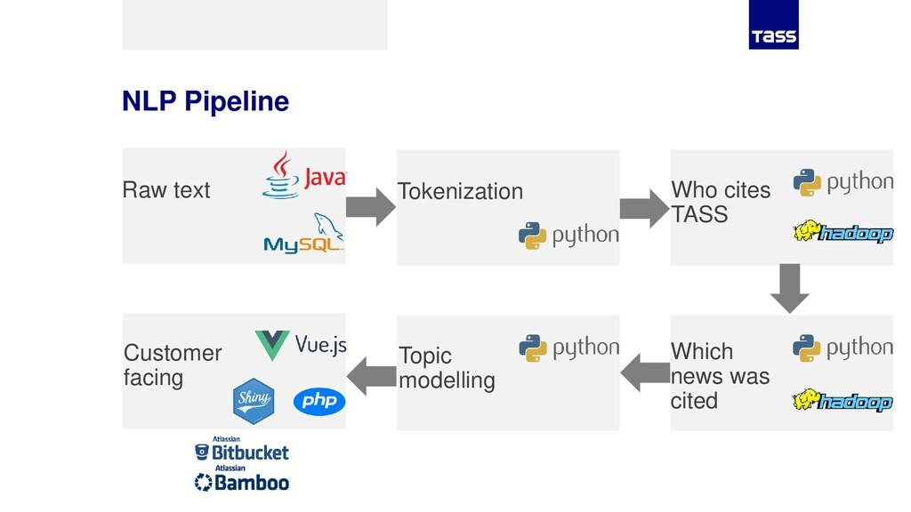 NLP Pipeline Raw text Tokenization Who cites TA...