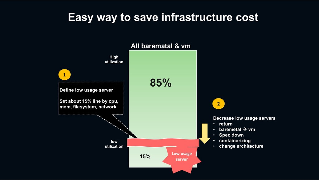 Easy way to save infrastructure cost Define low...