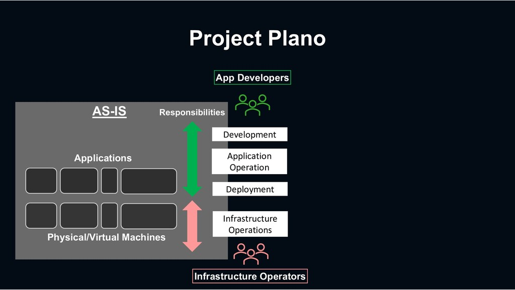 Project Plano Physical/Virtual Machines Applica...