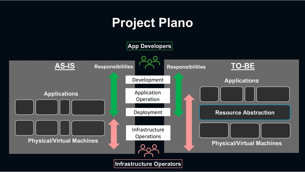 Project Plano Resource Abstraction Physical/Vir...