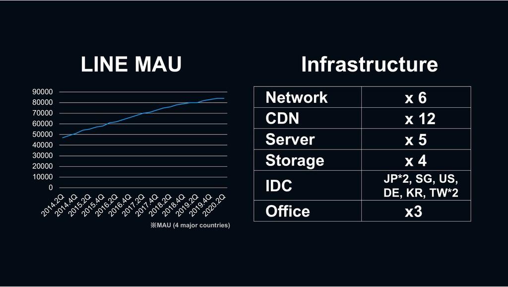 LINE MAU ※MAU (4 major countries) 0 10000 20000...