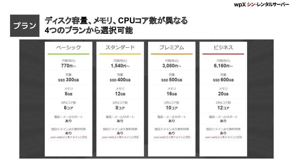 ディスク容量、メモリ、CPUコア数が異なる 4つのプランから選択可能 プラン