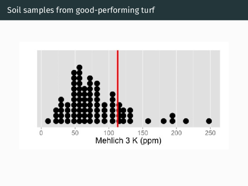 Soil samples from good-performing turf