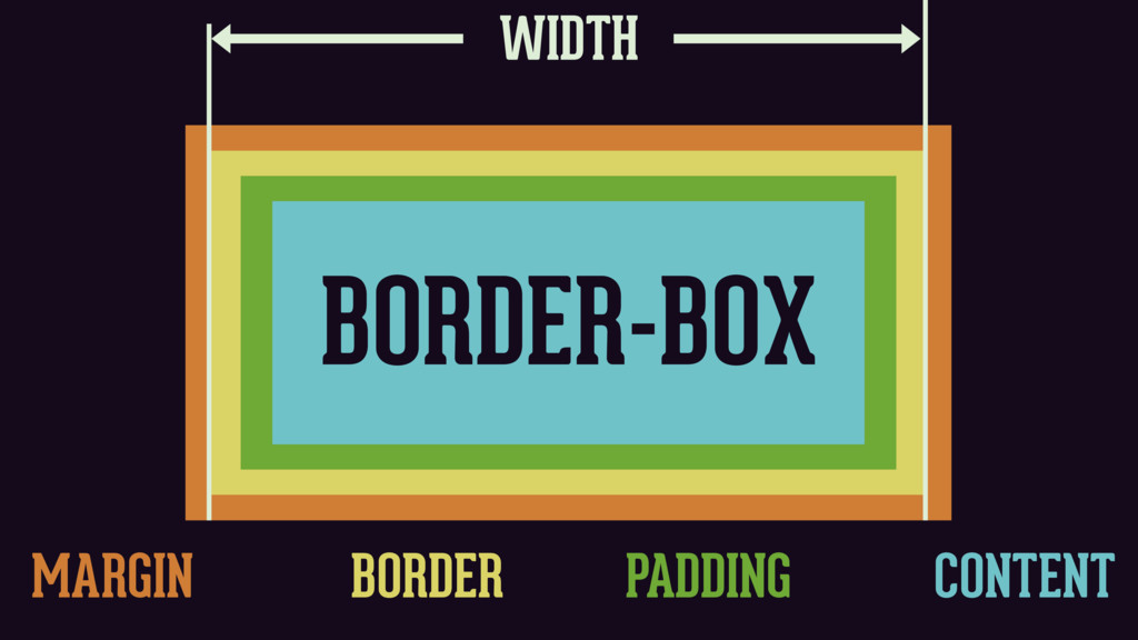 WIDTH MARGIN BORDER PADDING CONTENT BORDER-BOX