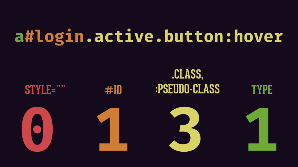 "0 1 3 1 STYLE="""" #ID TYPE .CLASS, :PSEUDO-CLASS..."