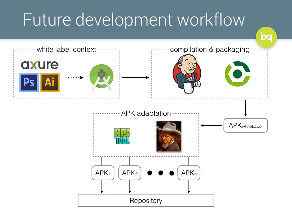 Future development workflow white label context...