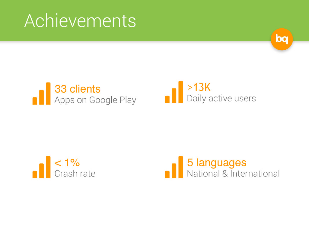 Achievements 33 clients Apps on Google Play >13...