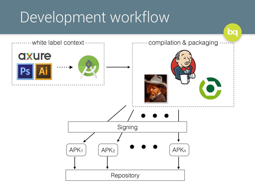 Development workflow white label context compil...