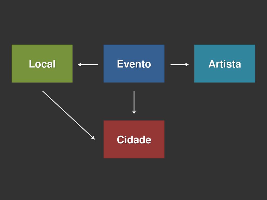 Evento Artista Local Cidade