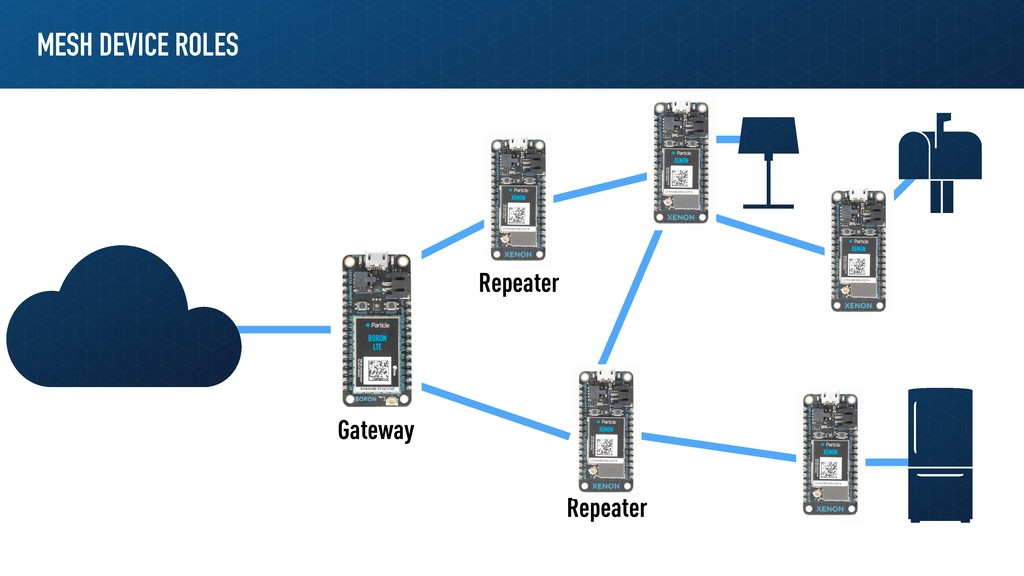 MESH DEVICE ROLES Gateway Repeater Repeater