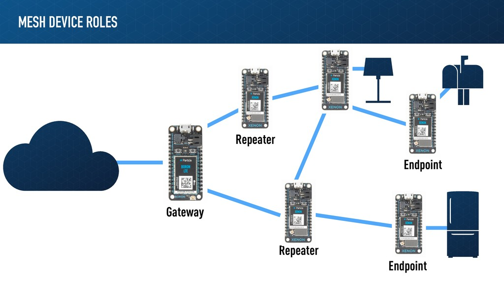 MESH DEVICE ROLES Gateway Repeater Repeater End...