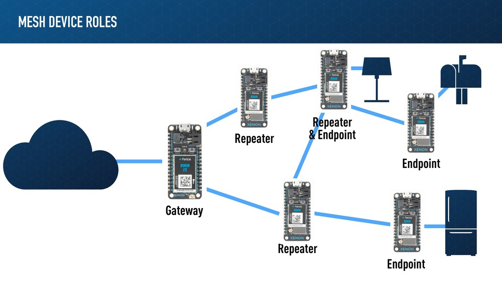 MESH DEVICE ROLES Gateway Repeater Repeater Rep...