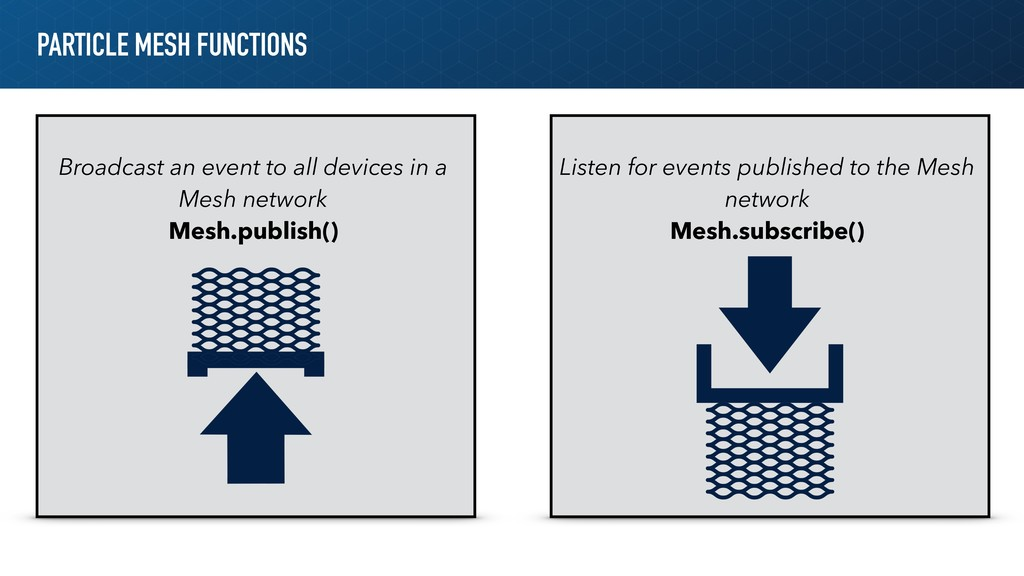 PARTICLE MESH FUNCTIONS Listen for events publi...