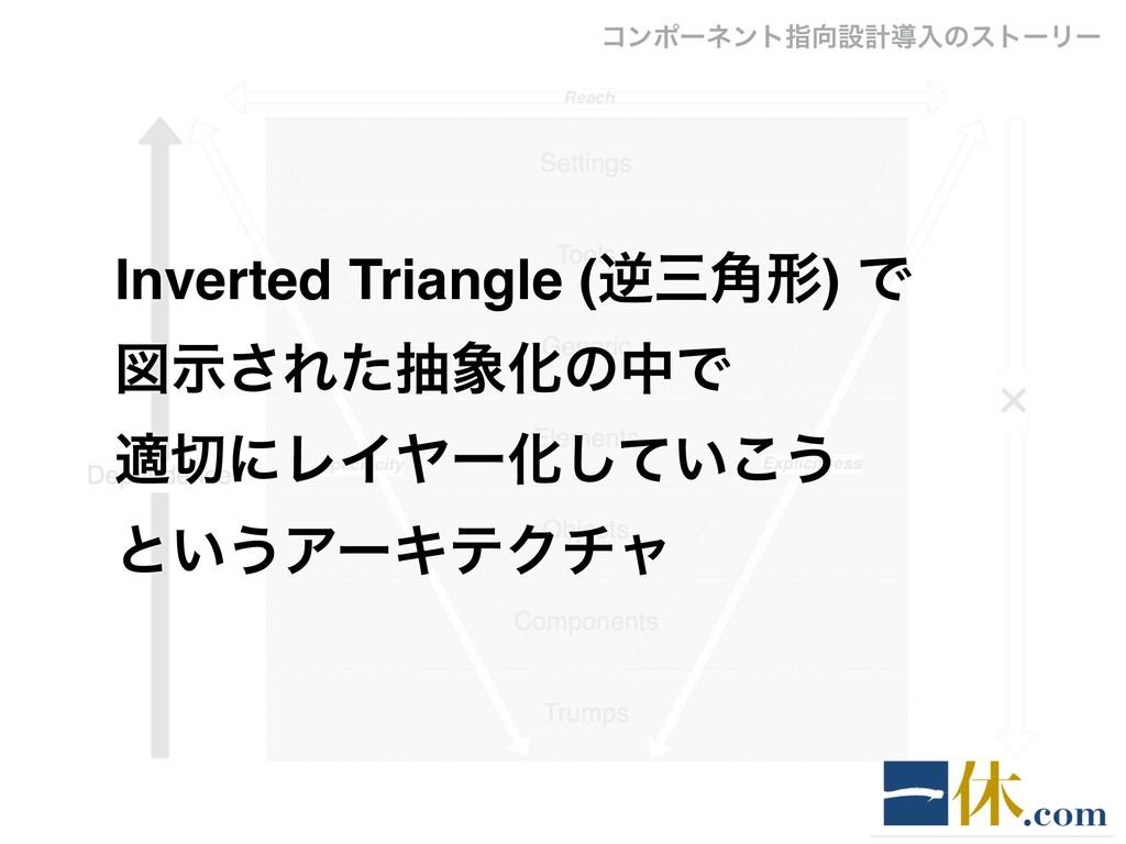 Inverted Triangle (ٯ֯ܗ) Ͱ ਤࣔ͞ΕͨநԽͷதͰ దʹϨΠϠʔԽ...