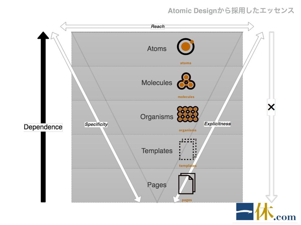 Atomic Design͔Β࠾༻ͨ͠Τοηϯε