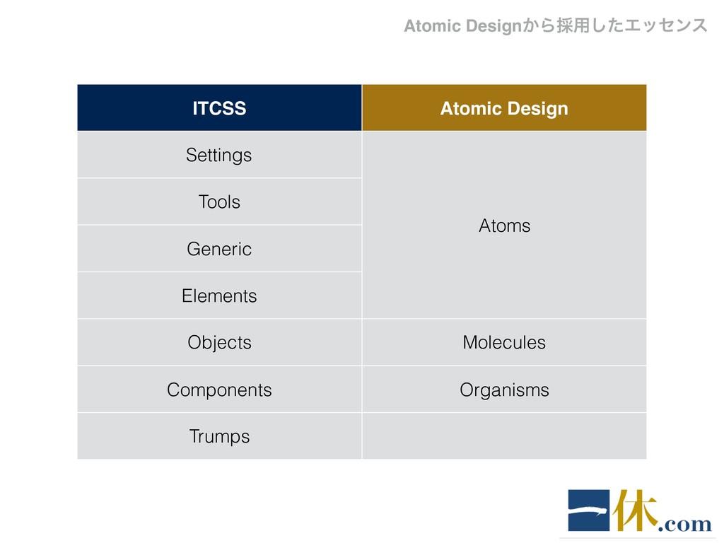 ITCSS Atomic Design Settings Atoms Tools Generi...
