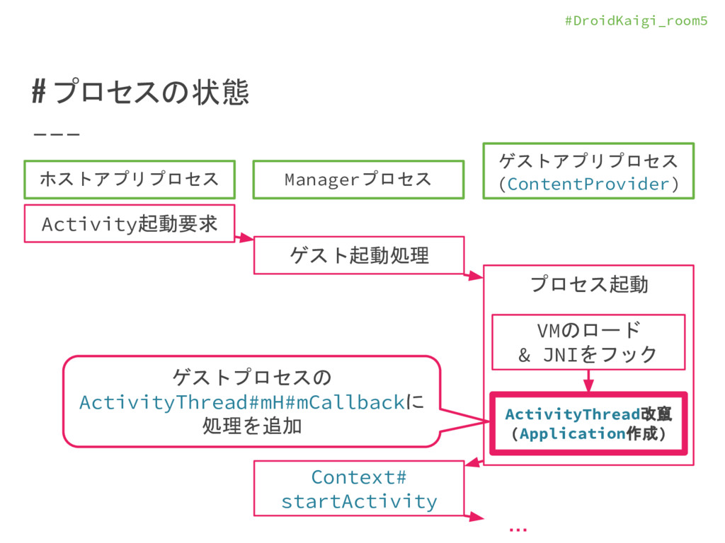 #DroidKaigi_room5 # プロセスの状態 ホストアプリプロセス Managerプ...