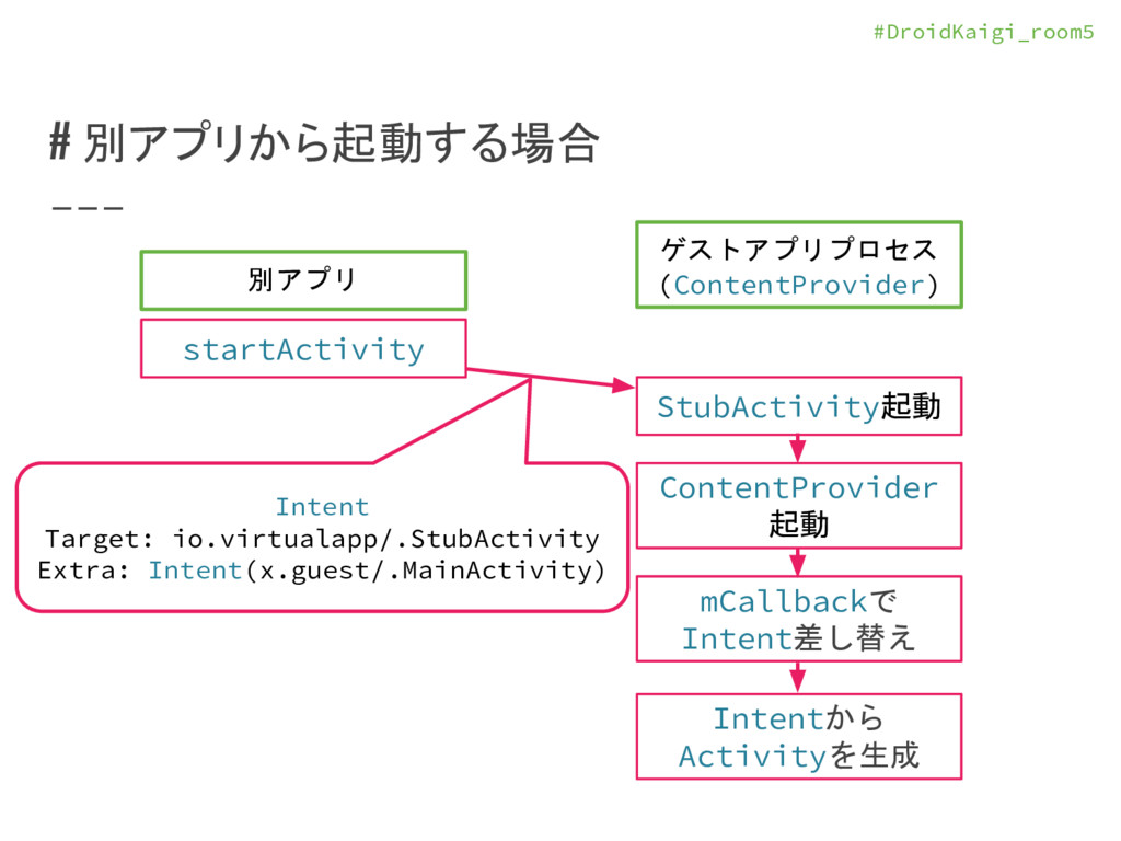 #DroidKaigi_room5 # 別アプリから起動する場合 別アプリ ゲストアプリプロセ...