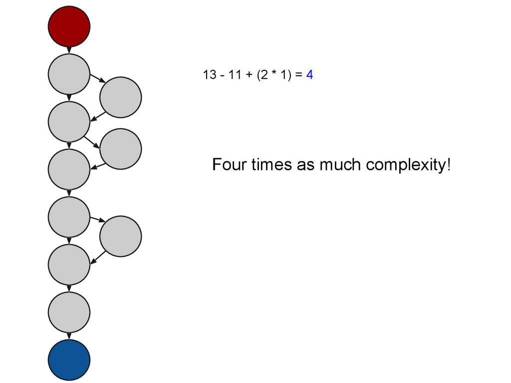 13 - 11 + (2 * 1) = 4 Four times as much comple...