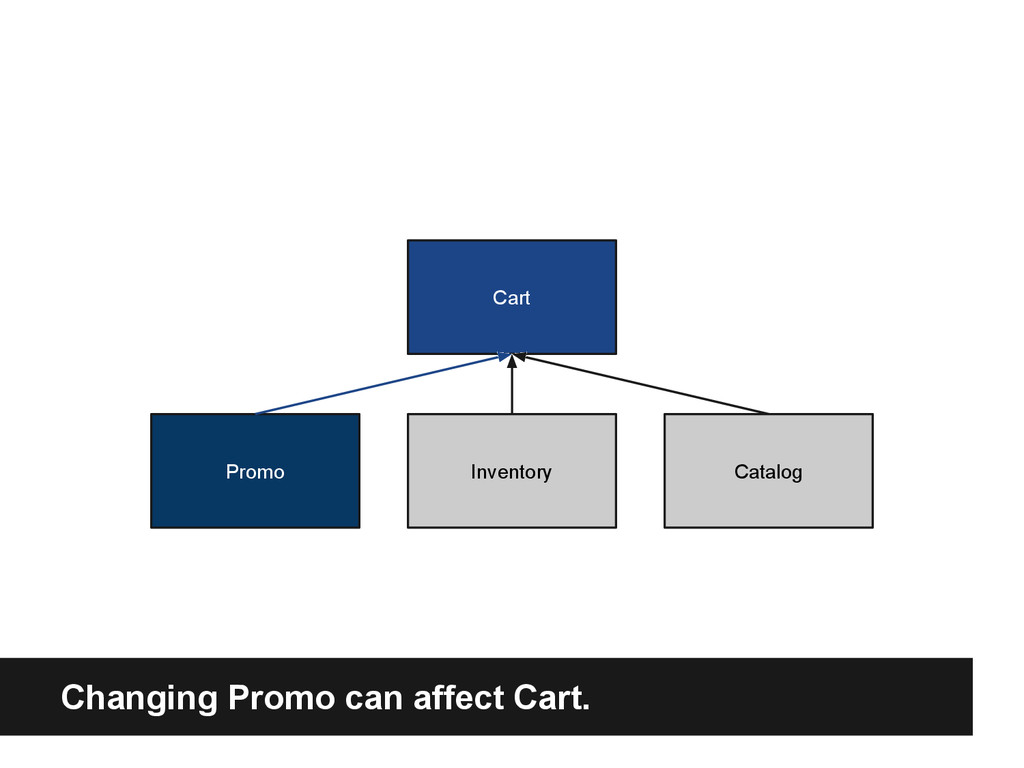 Cart Promo Inventory Catalog Changing Promo can...