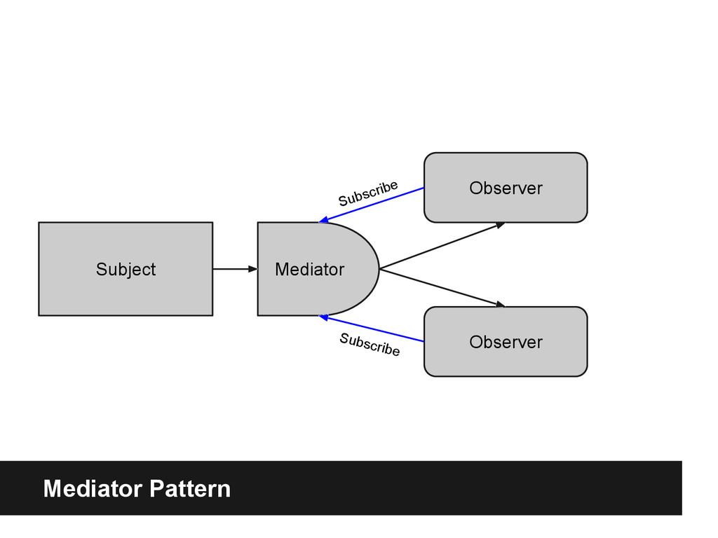 Mediator Pattern Subject Mediator Observer Obse...