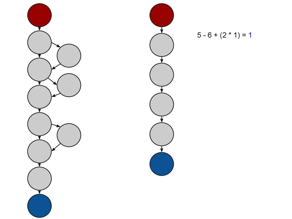 5 - 6 + (2 * 1) = 1