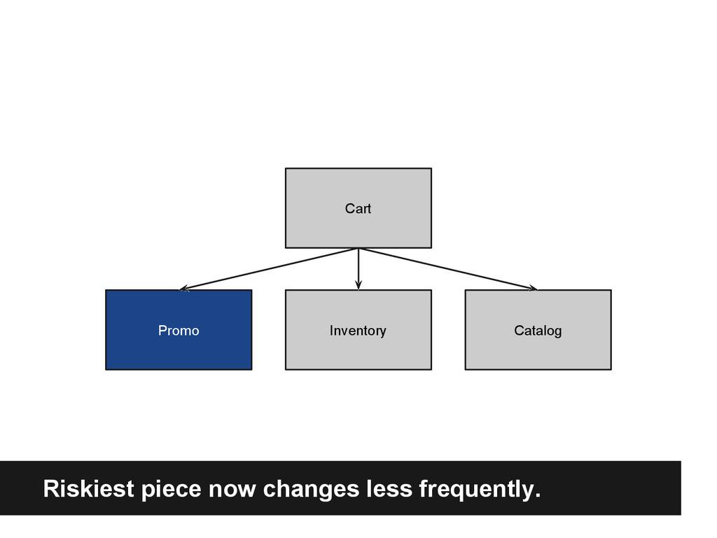 Cart Promo Inventory Catalog Riskiest piece now...