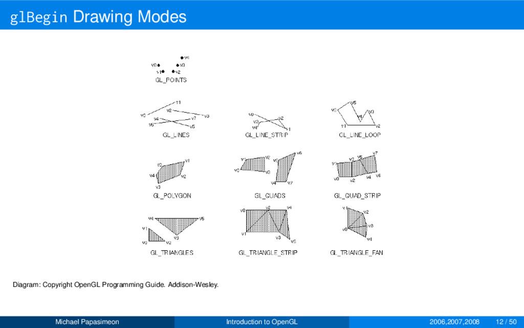 glBegin Drawing Modes Diagram: Copyright OpenGL...